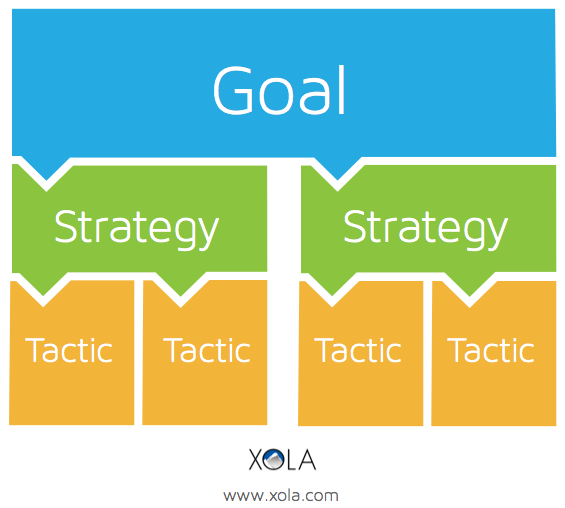 Goals Strategies and Tactics Diagram