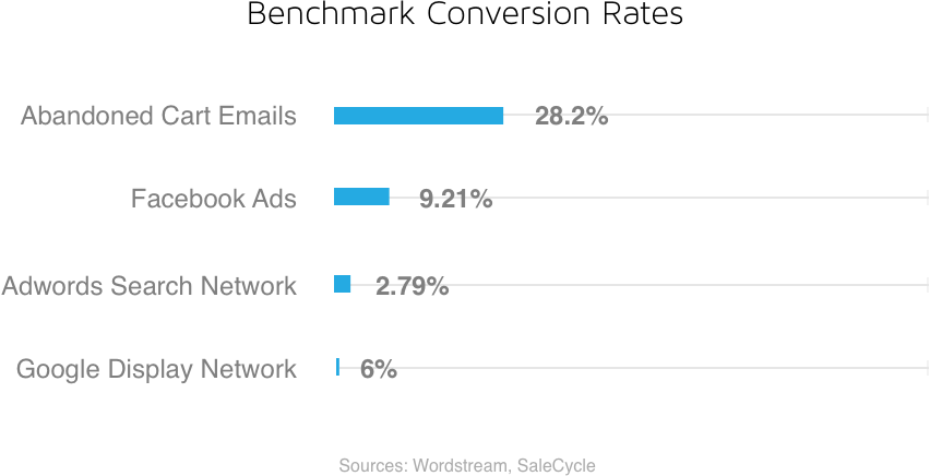 Abandoned Booking Email Benchmark Conversion Rates