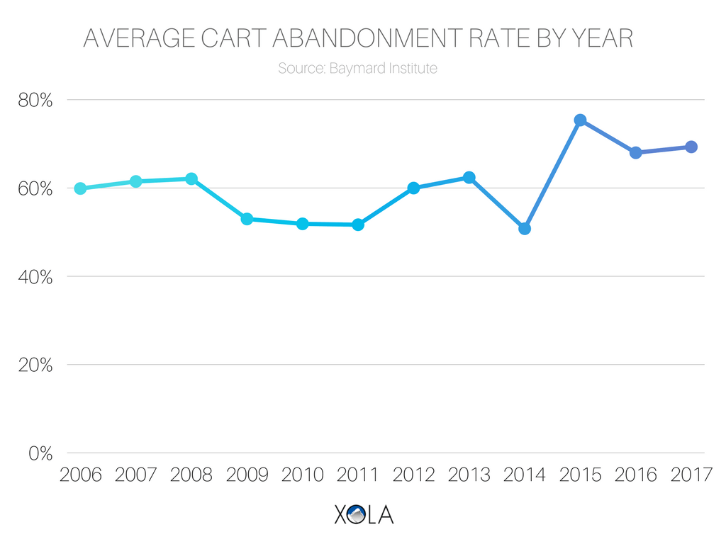 Average Cart Abandonment Rate By Year Graph