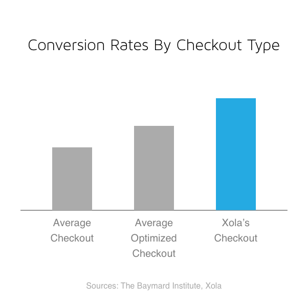 Conversion Rates by Checkout Type
