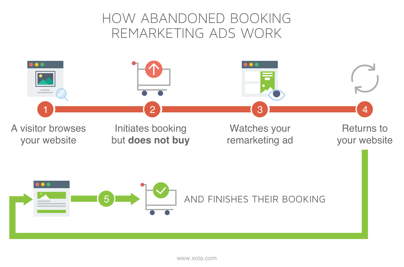 How Abandoned Booking Remarketing Ads Work