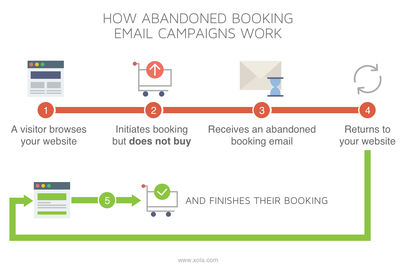 How Abandoned Booking Emails Work