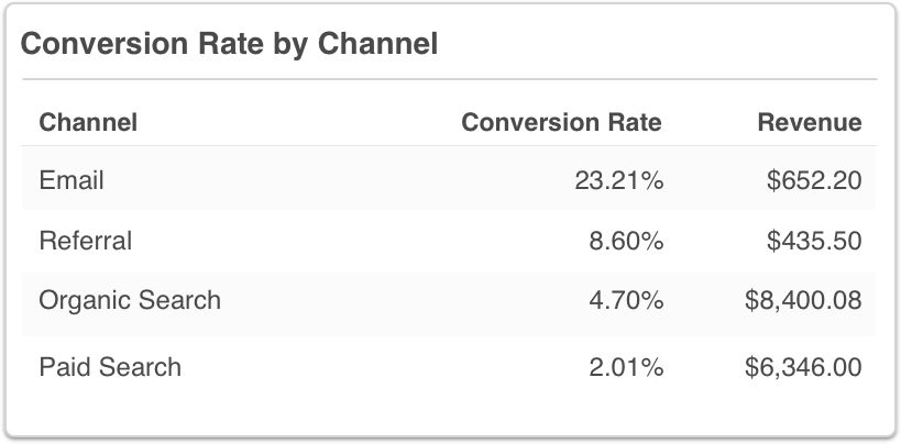 Google Analytics Conversion Rate by Channel Table