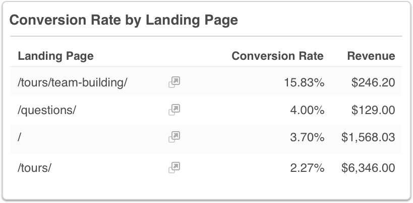 Google Analytics Conversion Rate by Landing Page Table