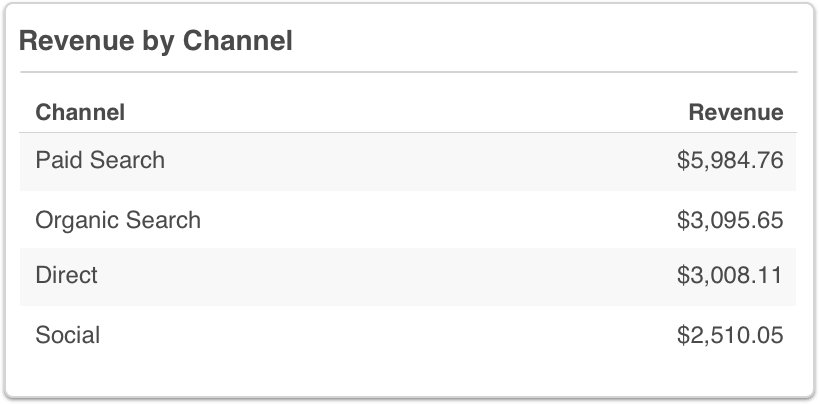 Google Analytics Revenue by Channel Table