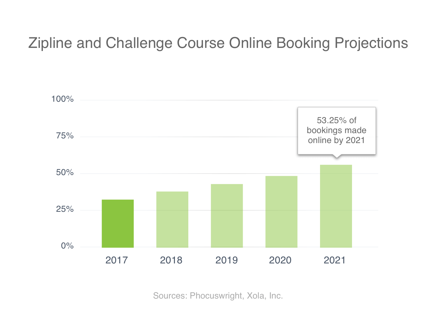 Zipline and Challenge Course Online Booking Projections Xola Phocuswright 2017